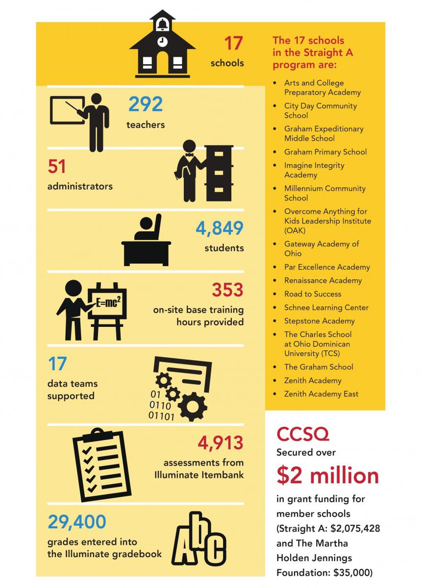 info graphic shows statistics for OAPCS' Center for Charter School Quality